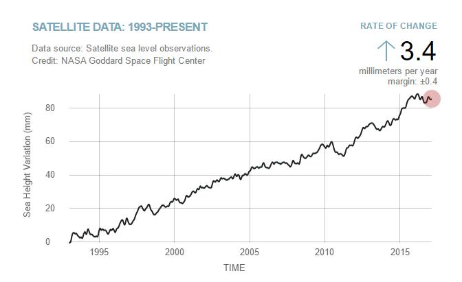Satellite Data: 1993-Present