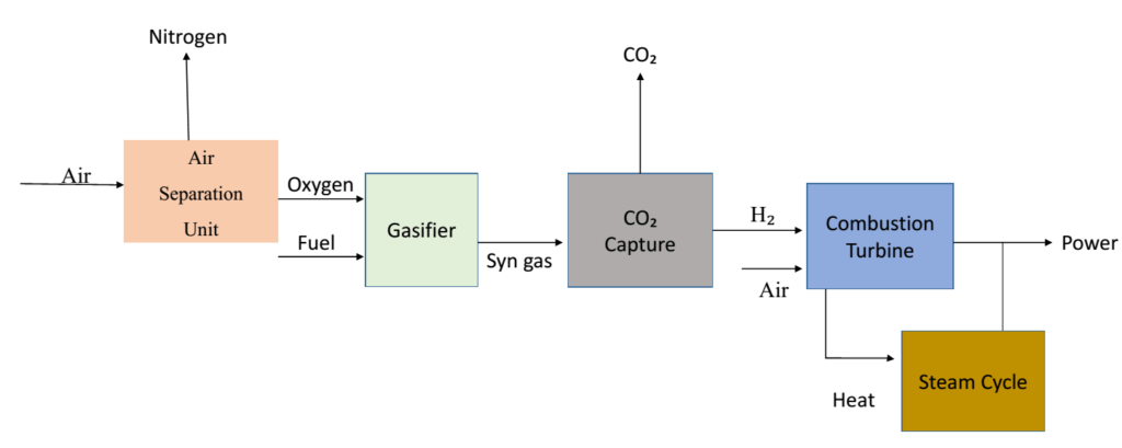 Schematic diagram of pre combustion technique for CO2 capture