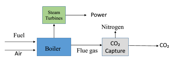 Schematic diagram of post combustion technique for CO2 capture