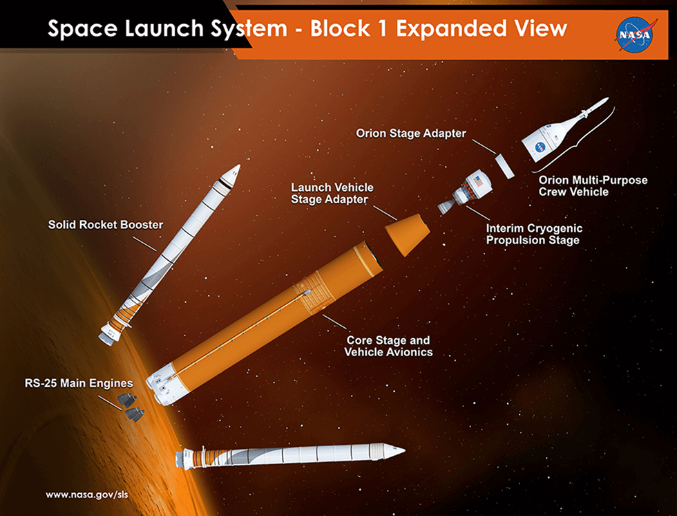 Space Launch System Block 1 Initial Configuration